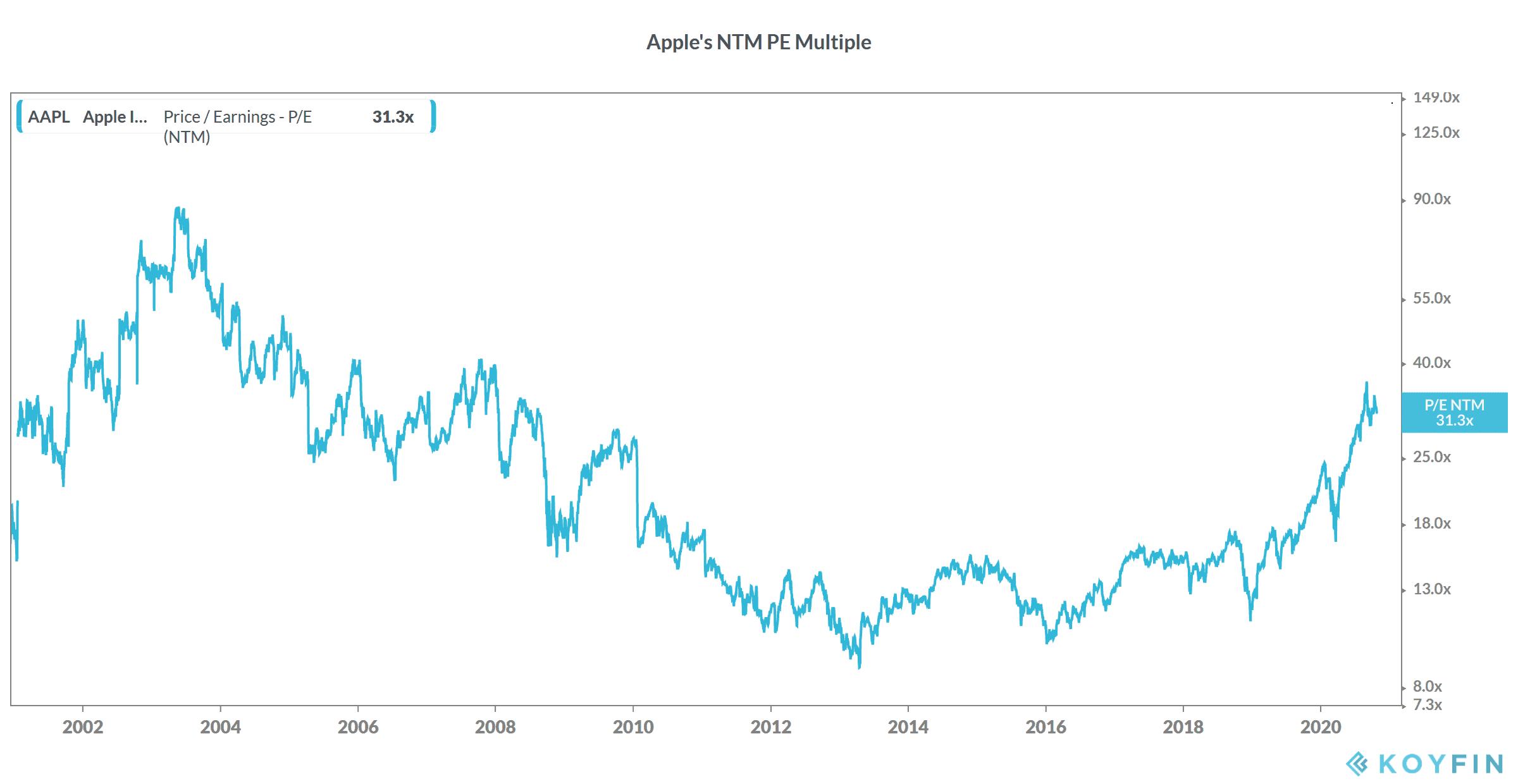 Apple stock valuation