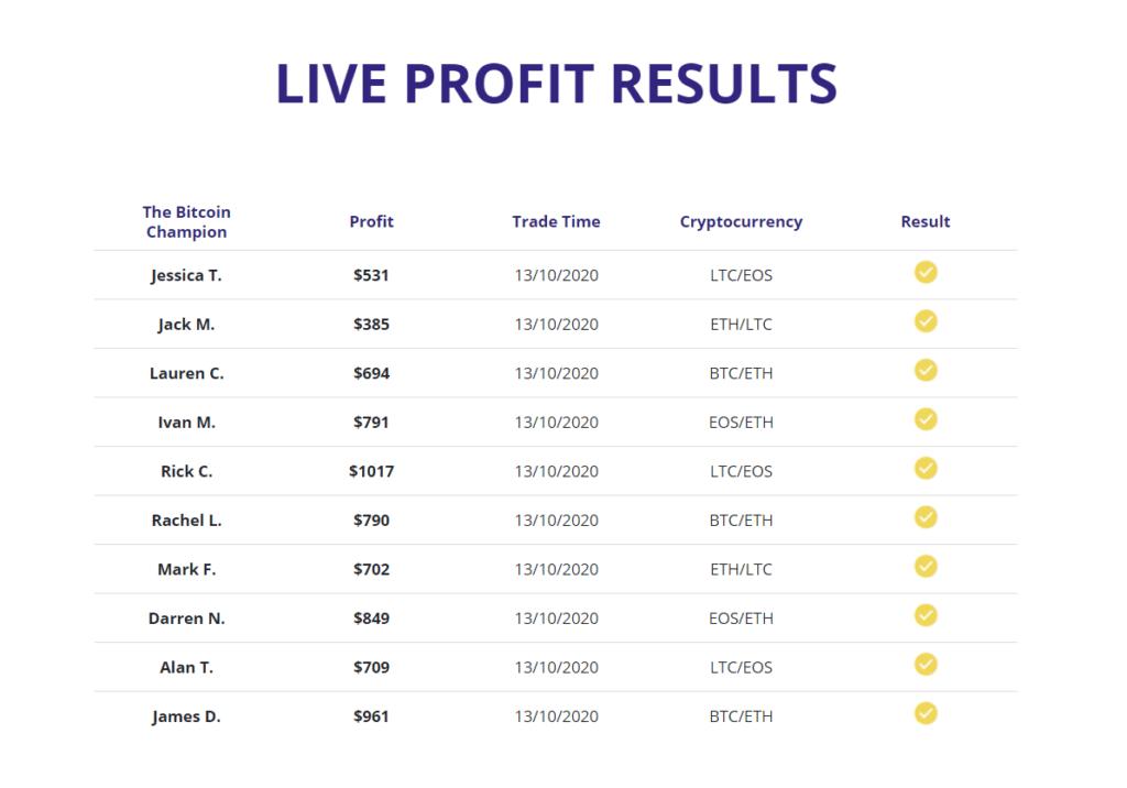 bitcoin champion profit results