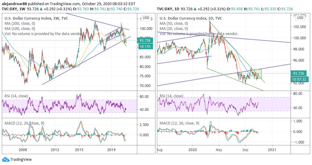 us dollar index 2