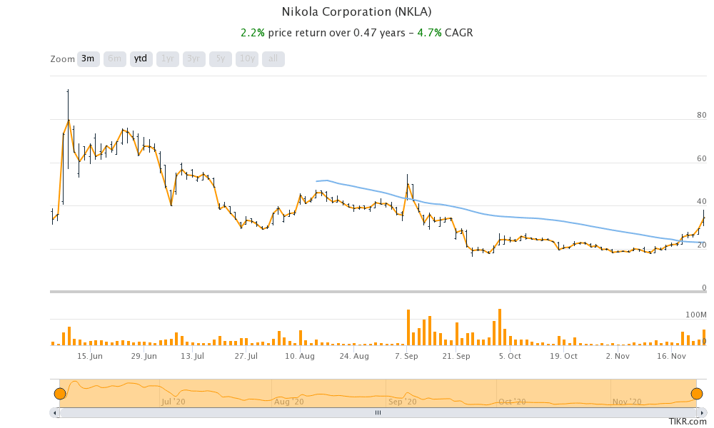 Nikola stock price