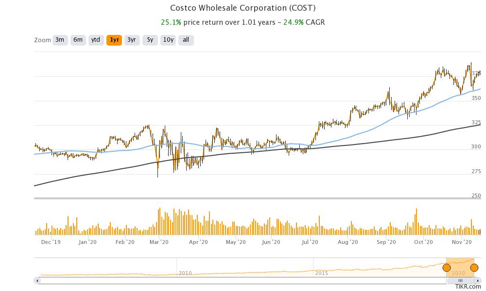 costco stock price