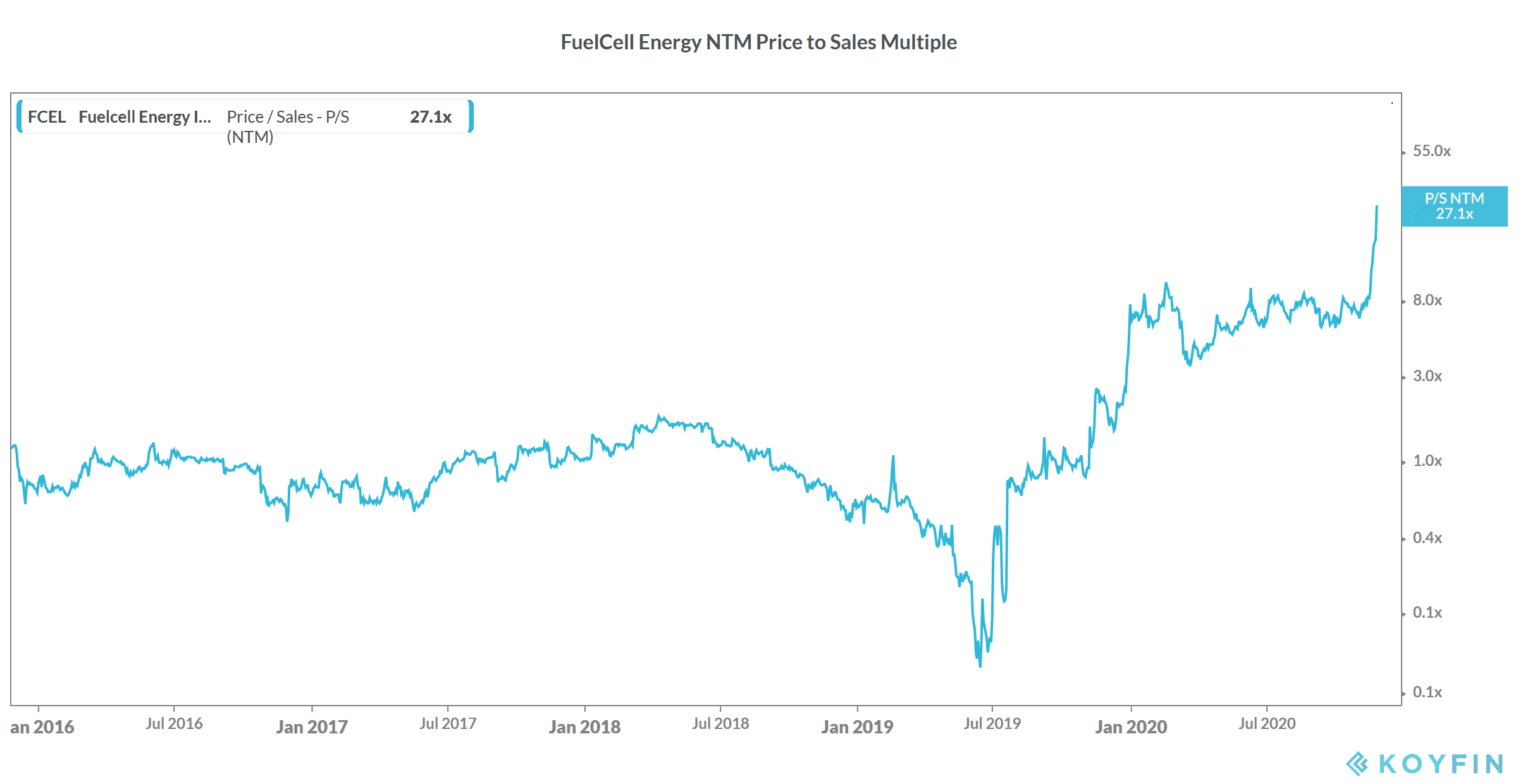 FuelCell energy stock valuation