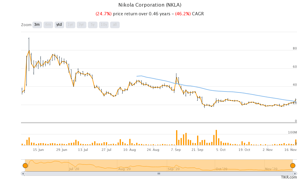 Nikola stock price