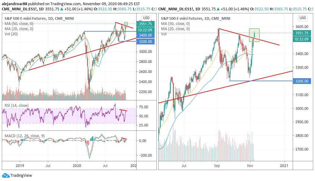 US stock futures start...