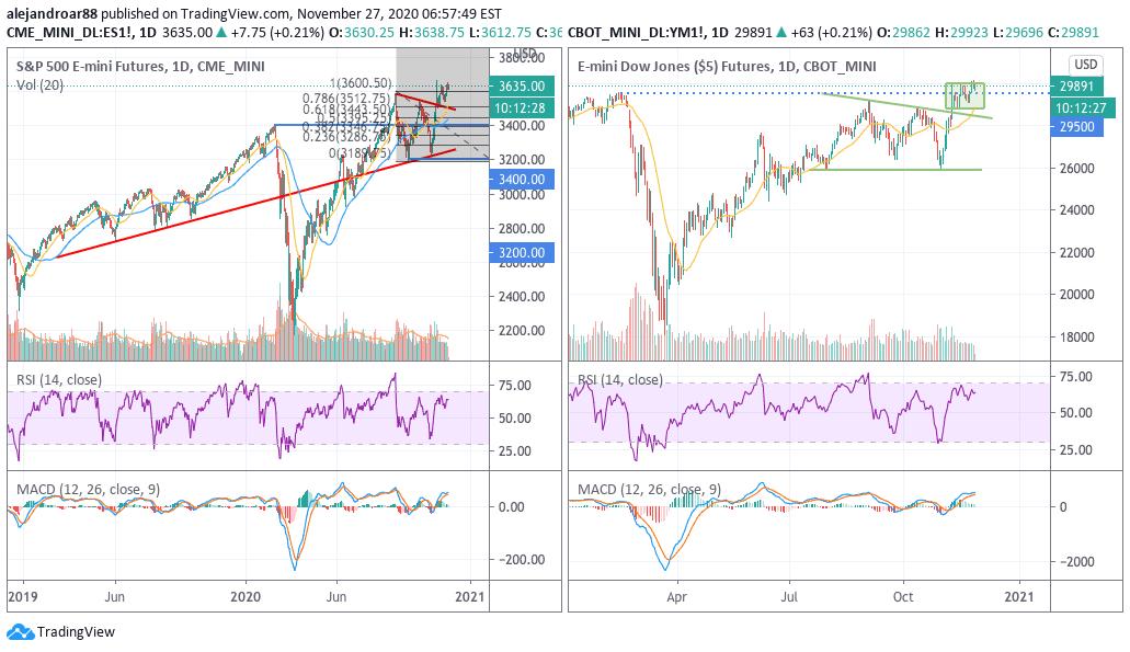 us stock futures 1