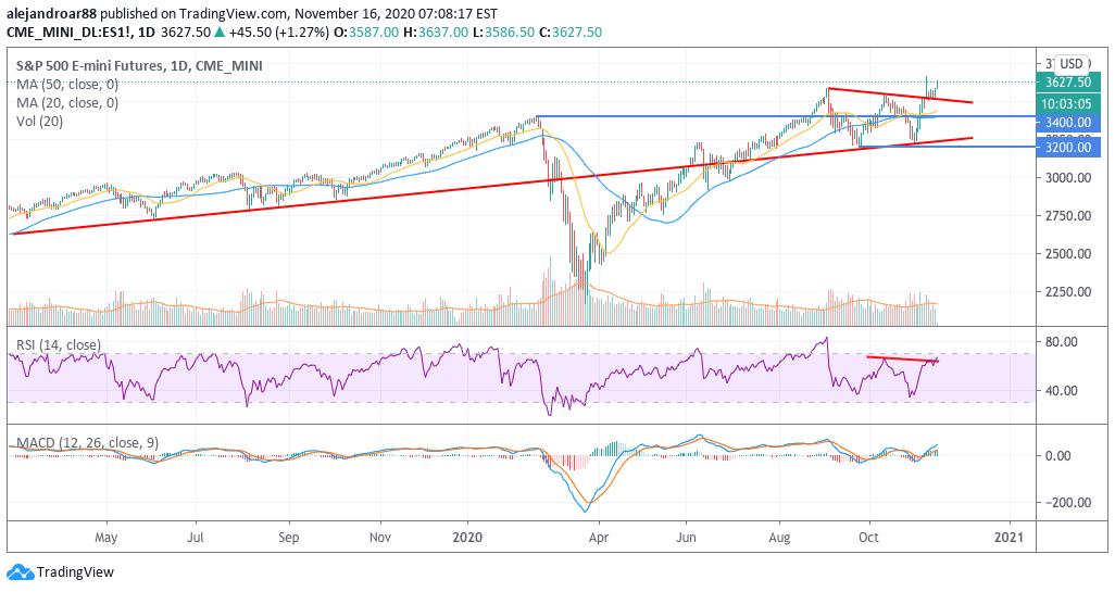 us stocks futures 2