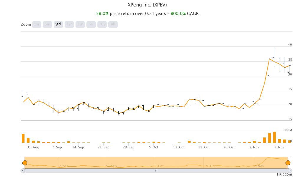 XPeng stock price