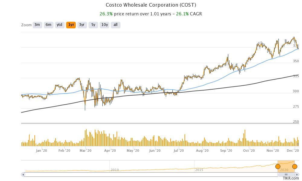 costco share price chart