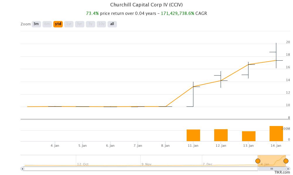 cciv stock