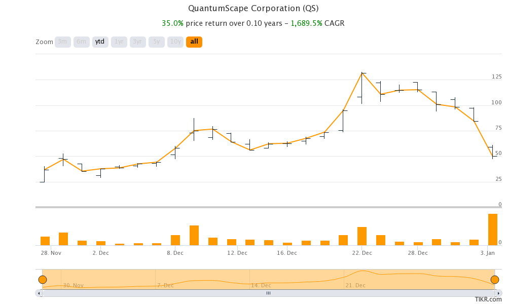 QuantumScape share price
