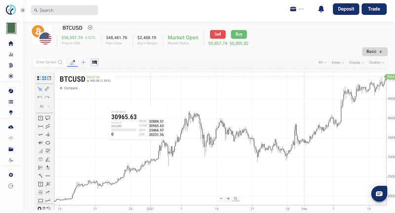 TradeOr charts