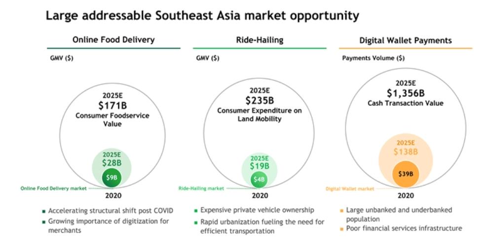 grab total addressable market