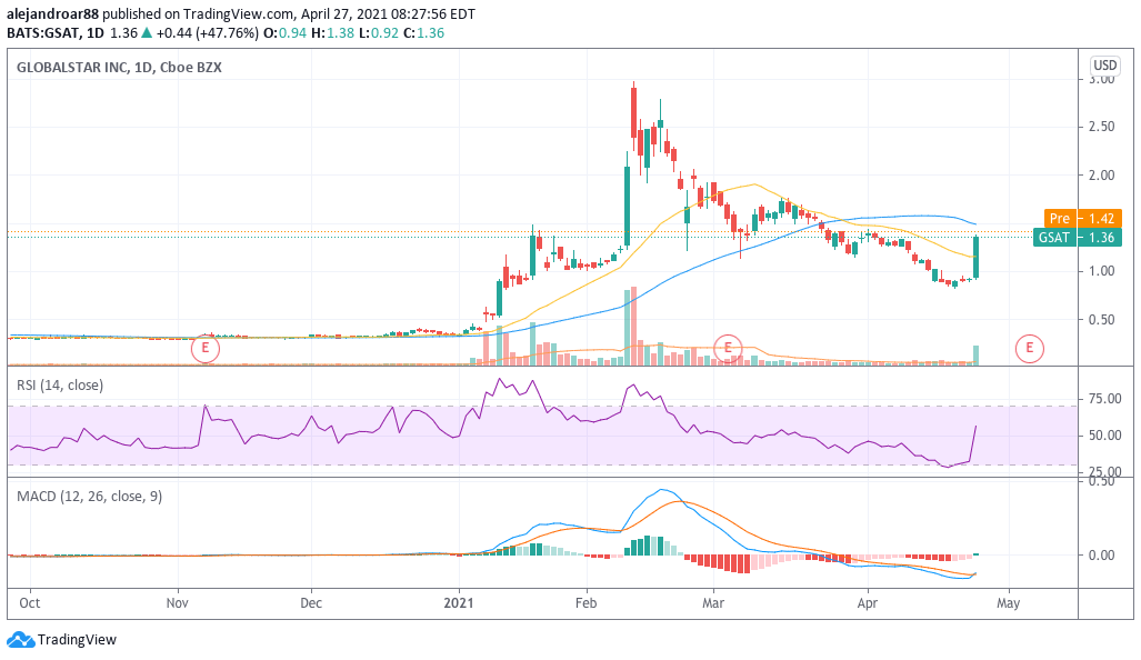globalstar shares 1