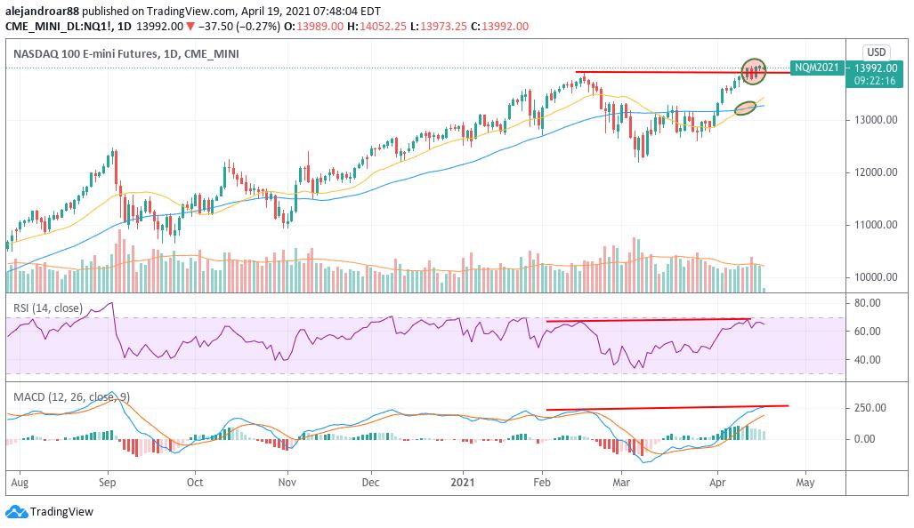 us stock futures - nasdaq 100