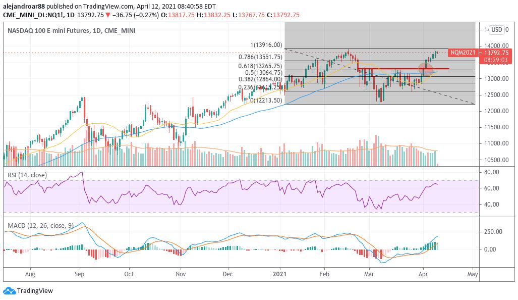 us stock futures nasdaq 100