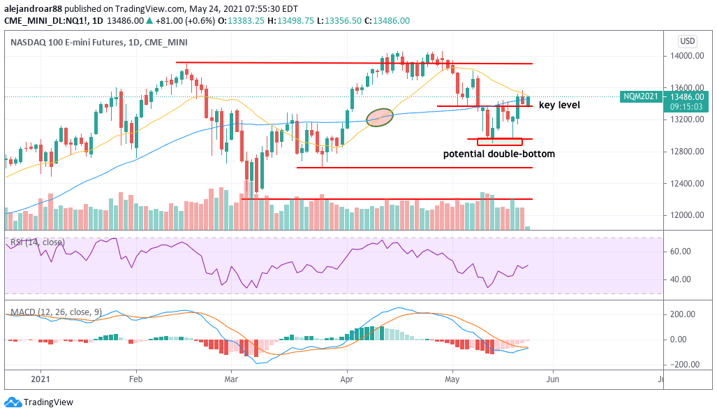 us stock futures 1 - nasdaq