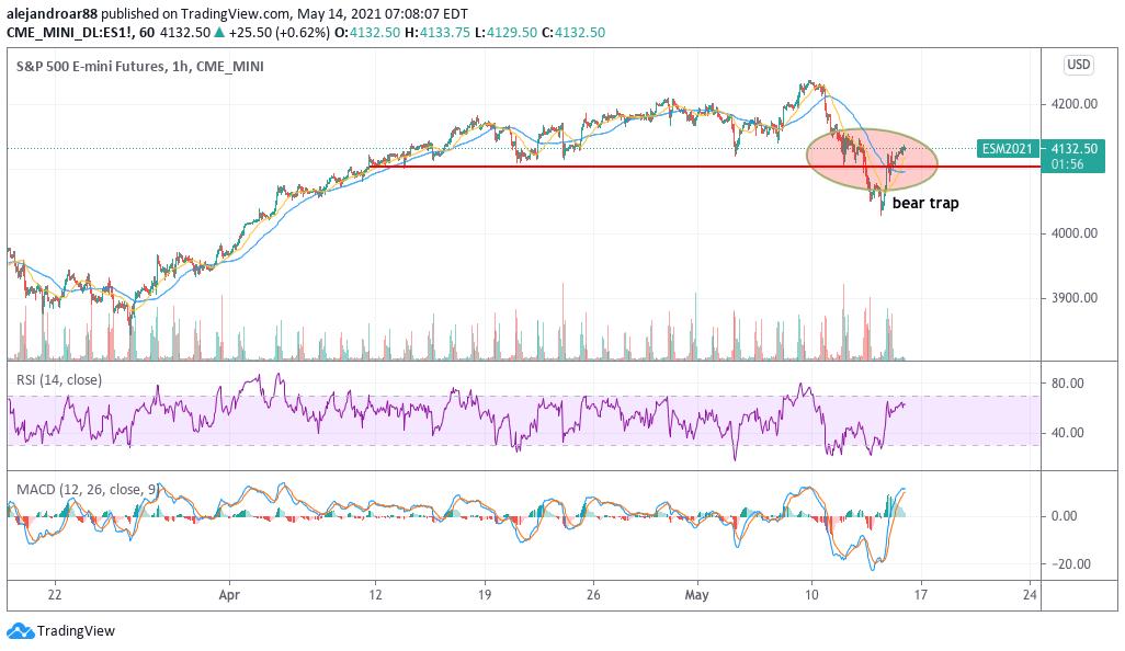 us stock futures - S&P 500