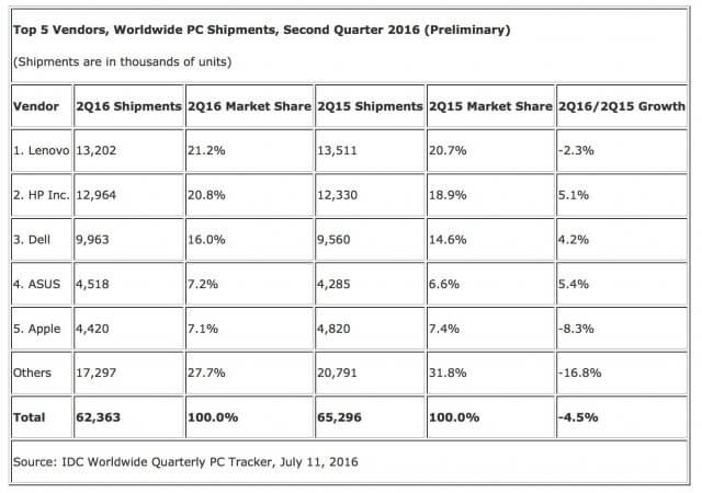 Apple Macbook sales