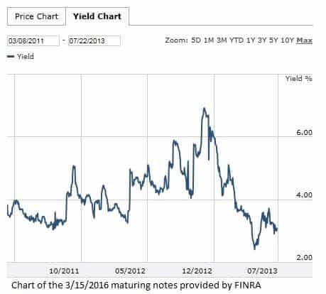 BBY 3-15-2016 maturing notes yield chart