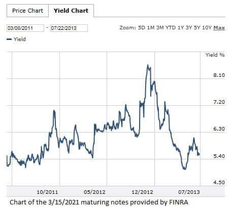 BBY 3-15-2021 maturing notes yield chart