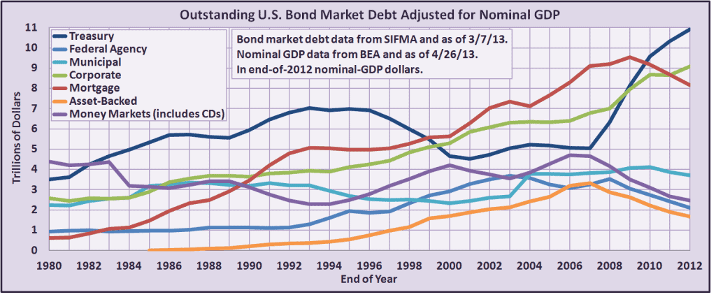Bond Market Size Article - Chart 2