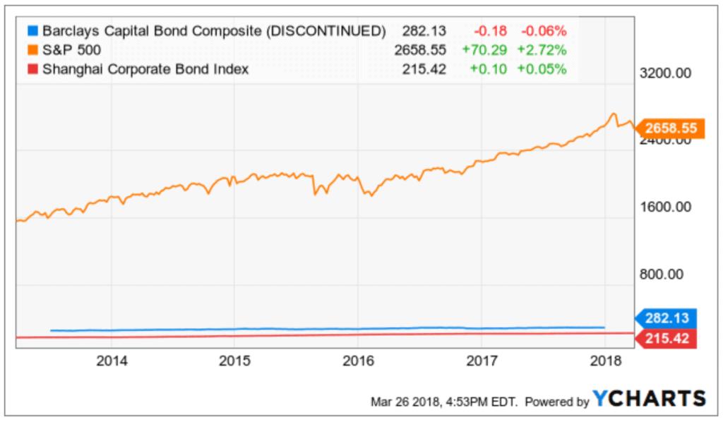 Bonds Performance stocks equities