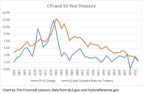 CPI and 10-Year Treasury