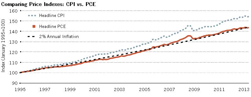 CPI versus PCE