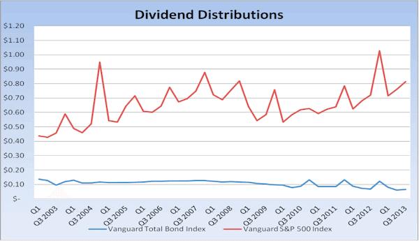 Dividend Distributions
