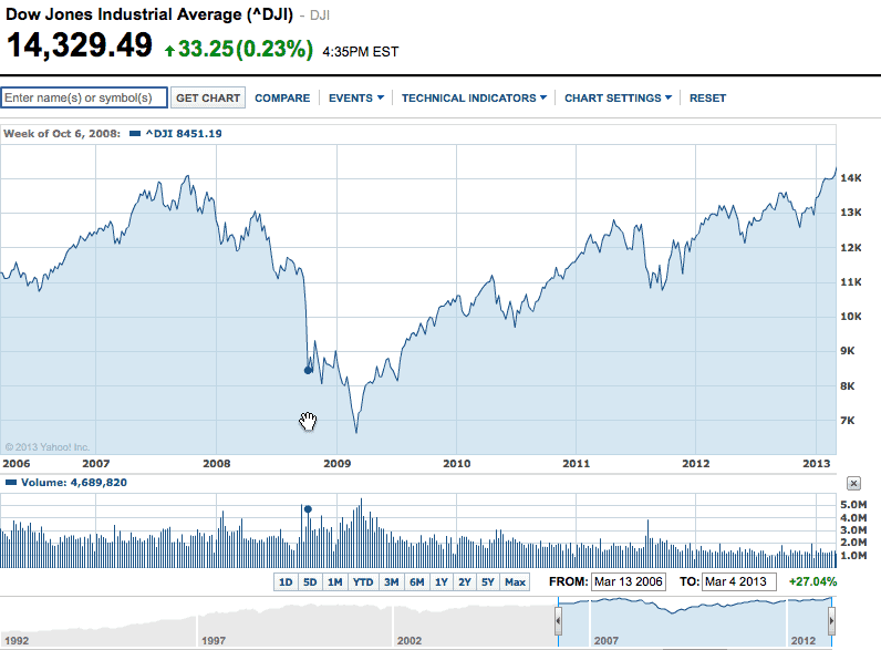Dow-Up-Down