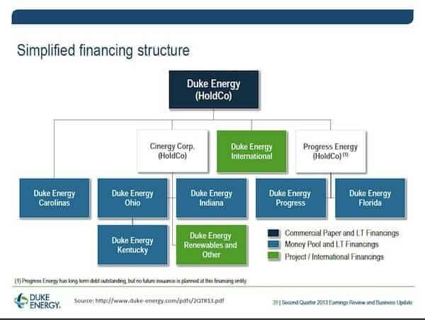 Duke Energy - Financing Structure