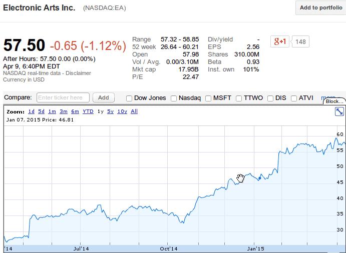 EA Stock