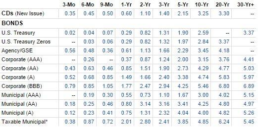 Fidelity bond yields 9-17-14, 3 17 pm Eastern