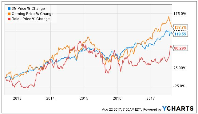 3 Forever Stocks You can Buy and Hold for the Long Term