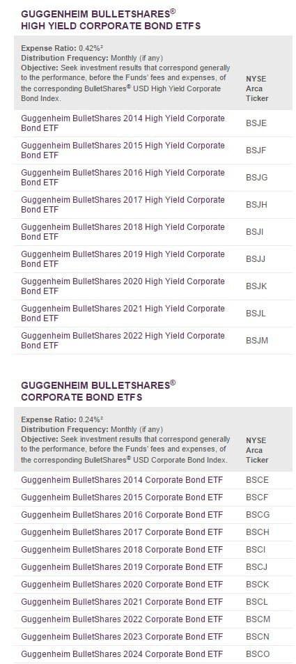 Guggenheim-definted-maturity ETFs-1