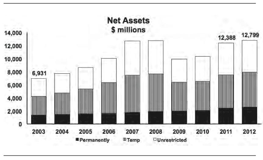 MIT-NetAssets