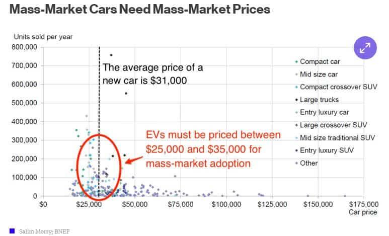 Mass Market Prices