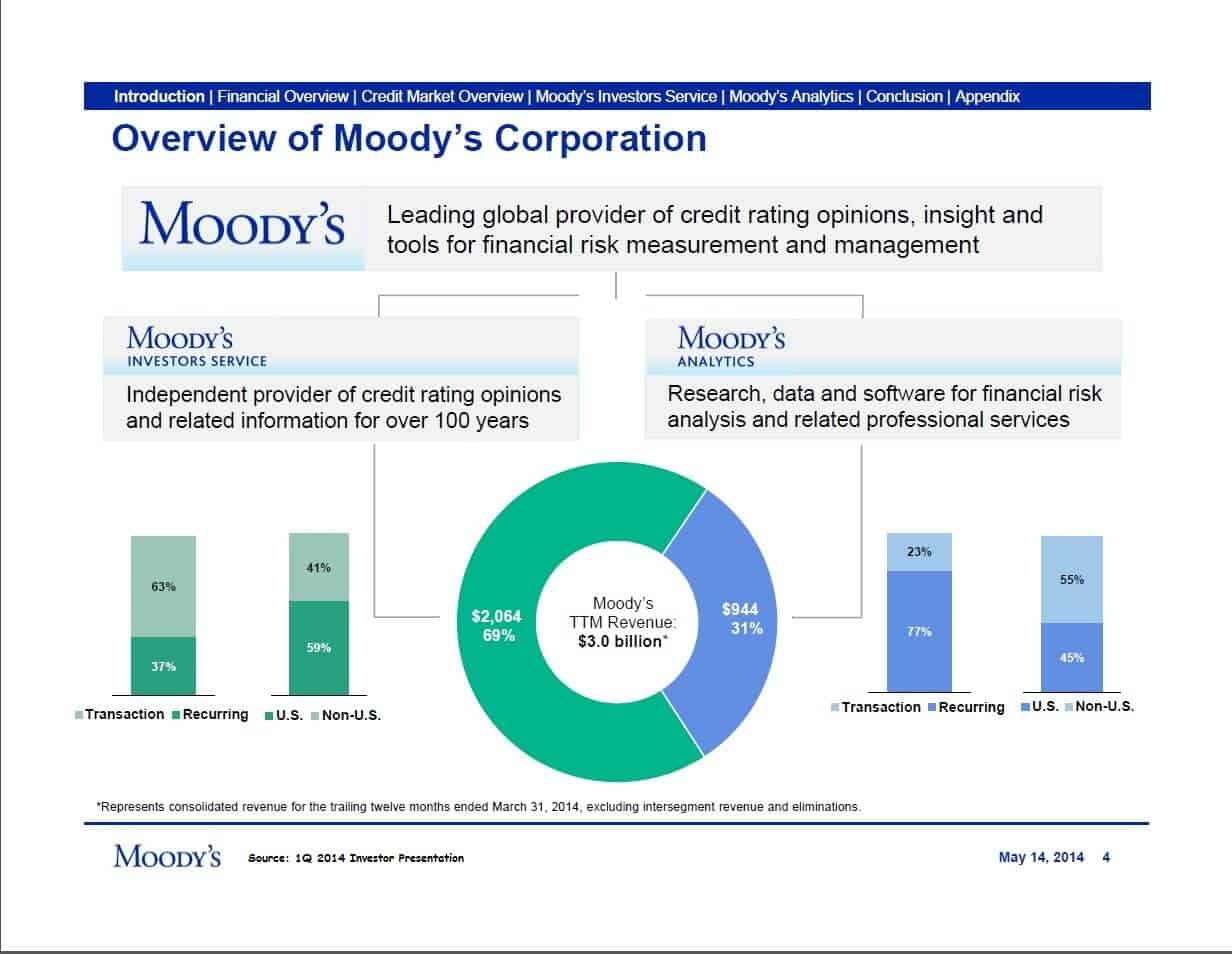 Overview of Moody's