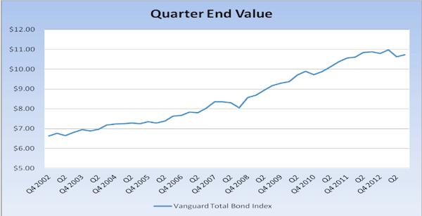 Quarter End Value