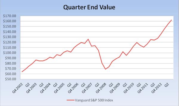 Quater End Value
