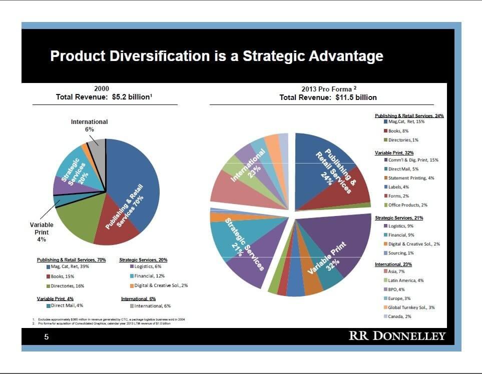 RRD Product Diversification