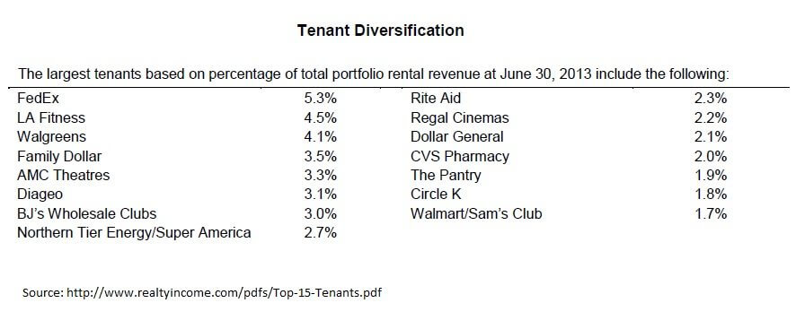 Realty Income - Tenant Diversification