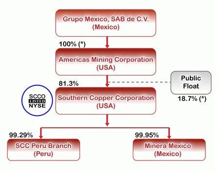 SCCO Corporate Structure