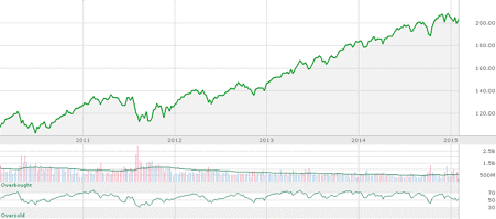 SP 5 year chart