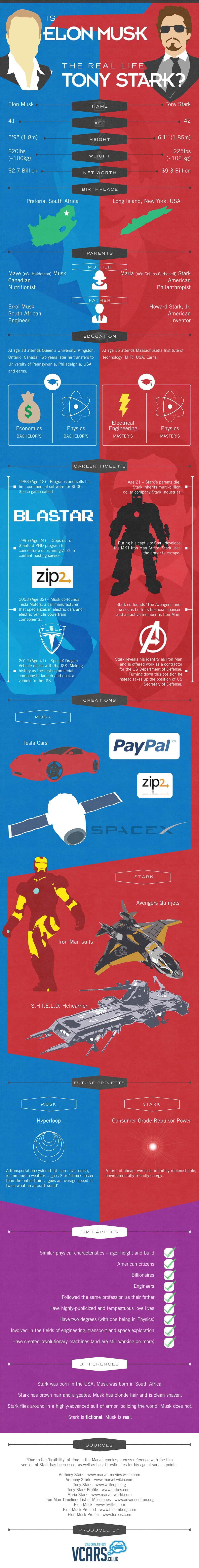 Tony-Stark-Elon-Musk