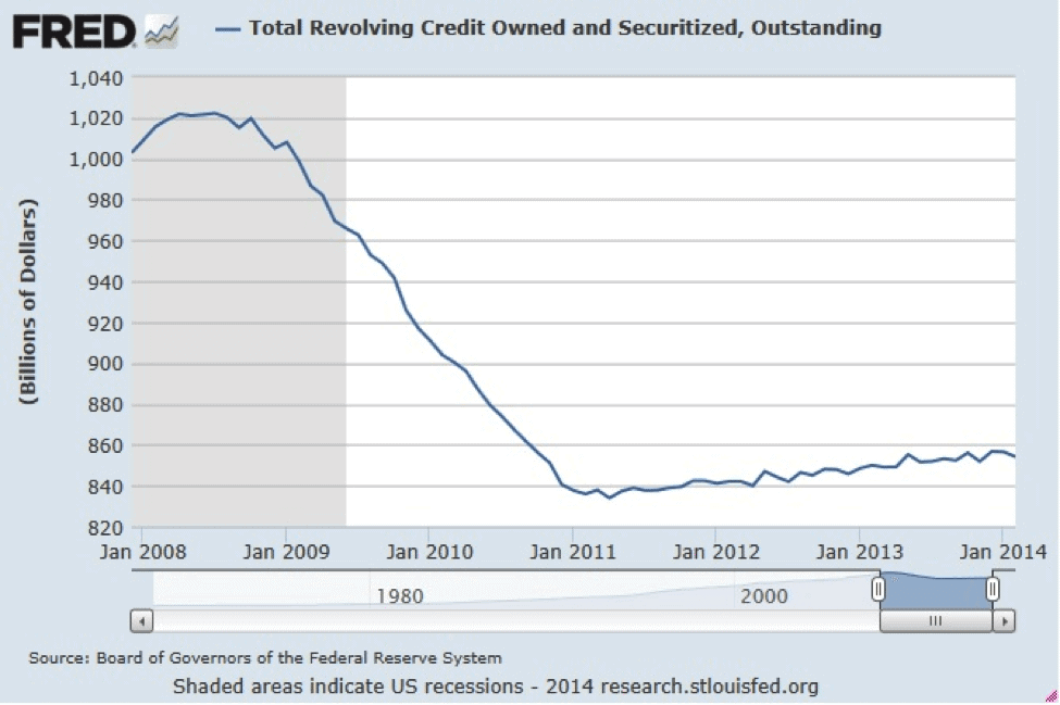 Total-Revolving-credit