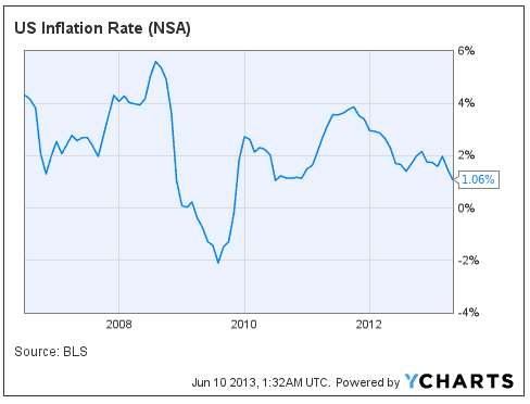 US-Inflation-Rate