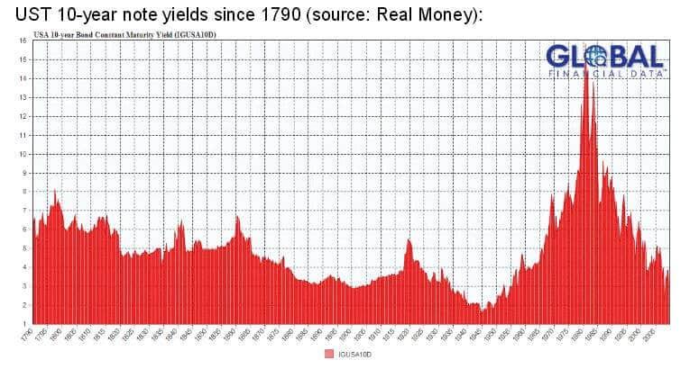 US Interest Rates