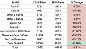 US-Luxury-Car-Sales-Tesla-570x326