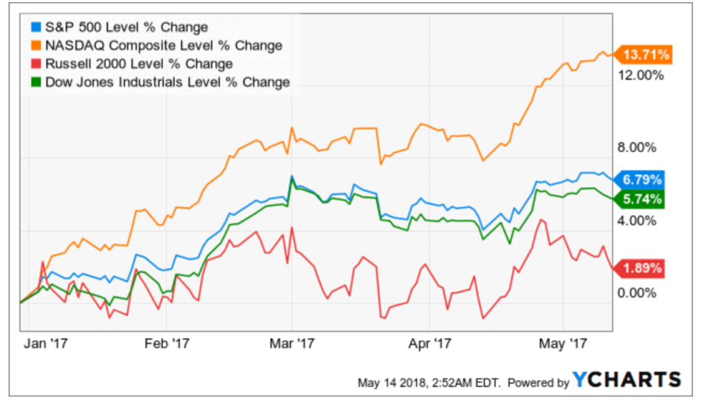 US stocks equities YTD 2017
